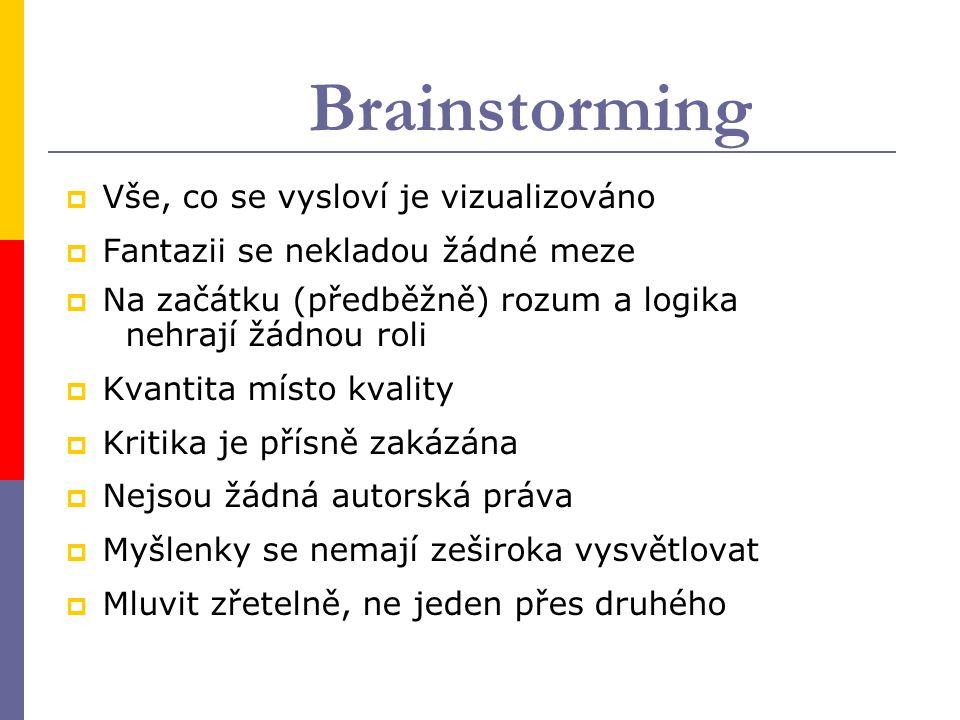 Brainstorming Vše, co se vysloví je vizualizováno