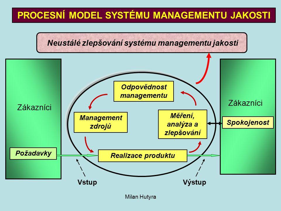 PROCESNÍ MODEL SYSTÉMU MANAGEMENTU JAKOSTI