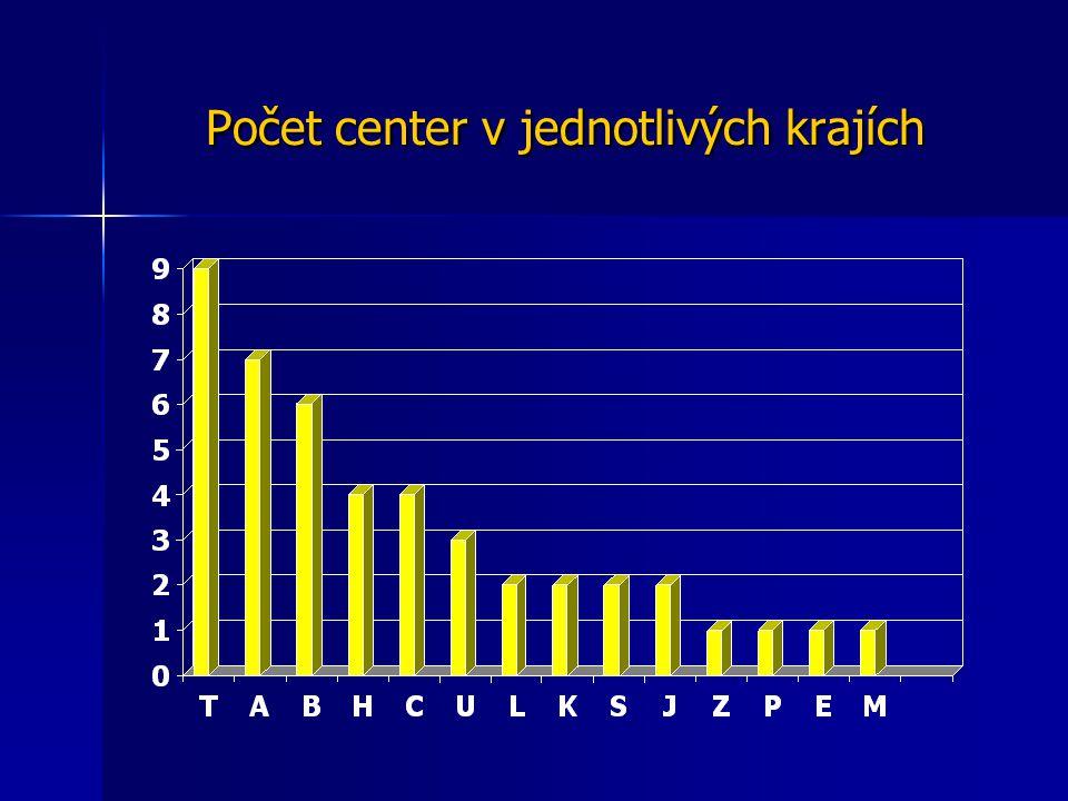 Počet center v jednotlivých krajích