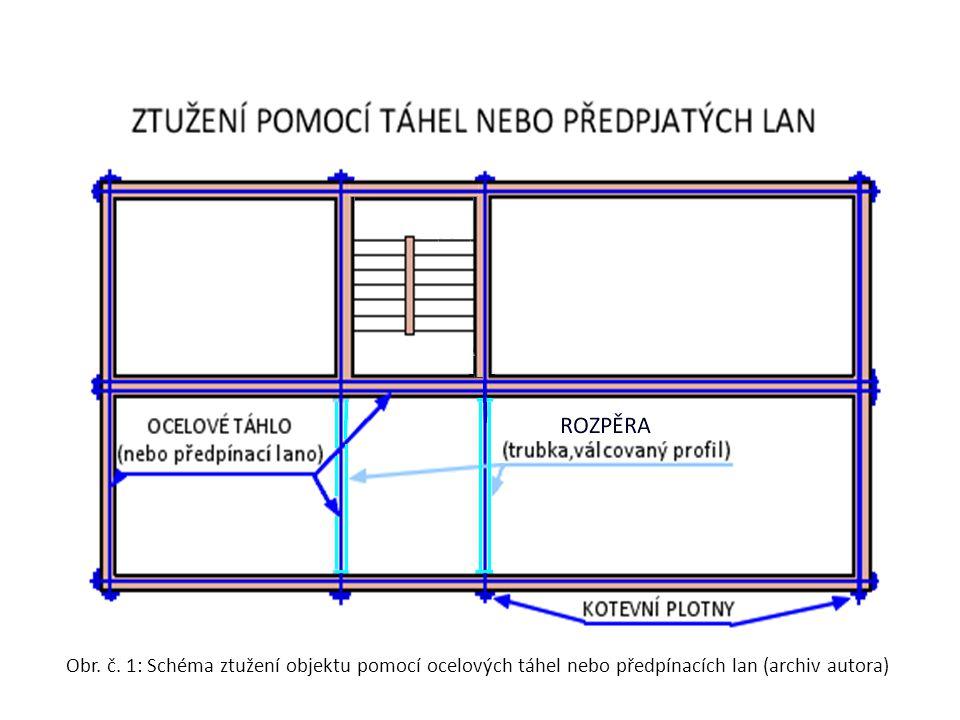 Obr. č. 1: Schéma ztužení objektu pomocí ocelových táhel nebo předpínacích lan (archiv autora)
