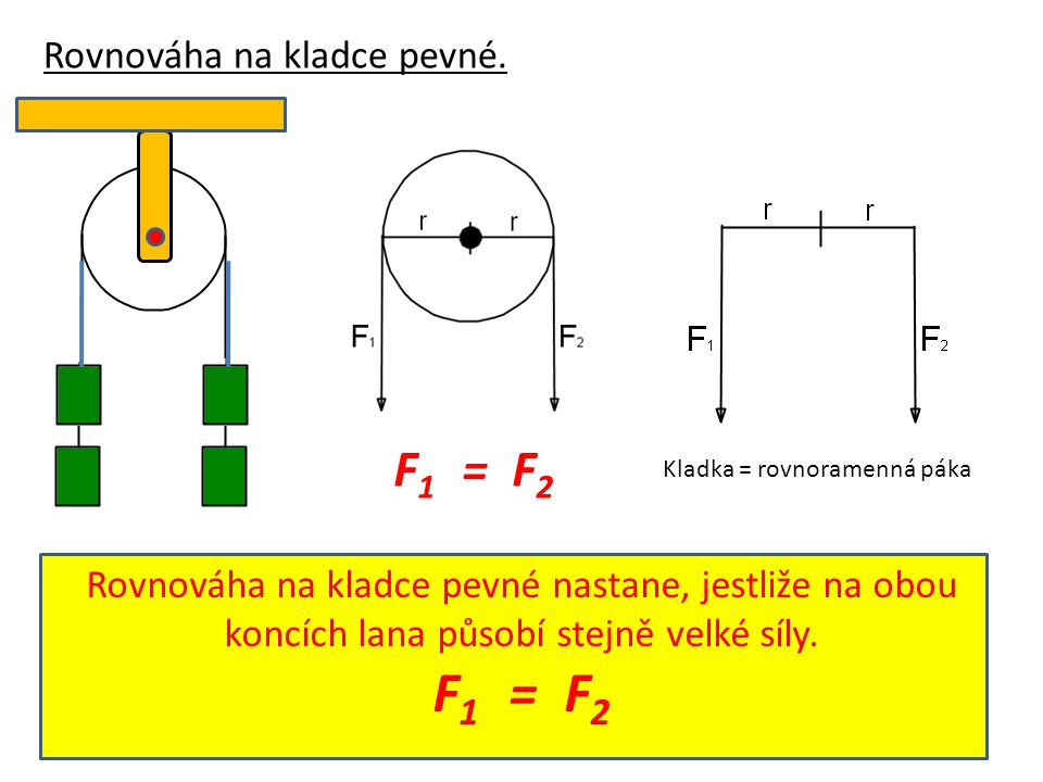 F1 = F2 F1 = F2 Rovnováha na kladce pevné.