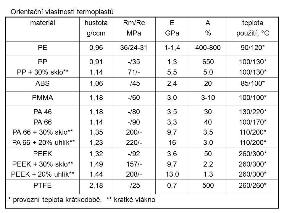 Orientační vlastnosti termoplastů