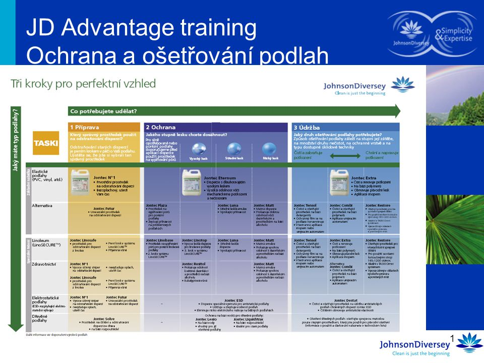 JD Advantage training Ochrana a ošetřování podlah