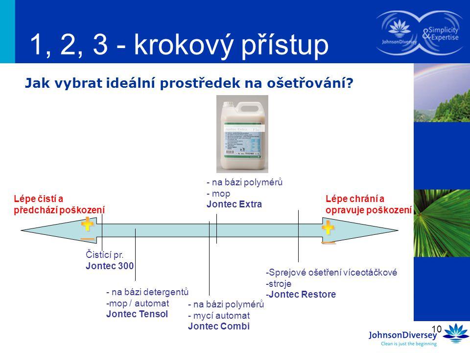 1, 2, 3 - krokový přístup Jak vybrat ideální prostředek na ošetřování na bázi polymérů. mop. Jontec Extra.