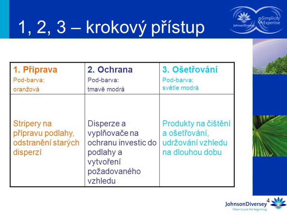 1, 2, 3 – krokový přístup 1. Připrava 2. Ochrana 3. Ošetřování