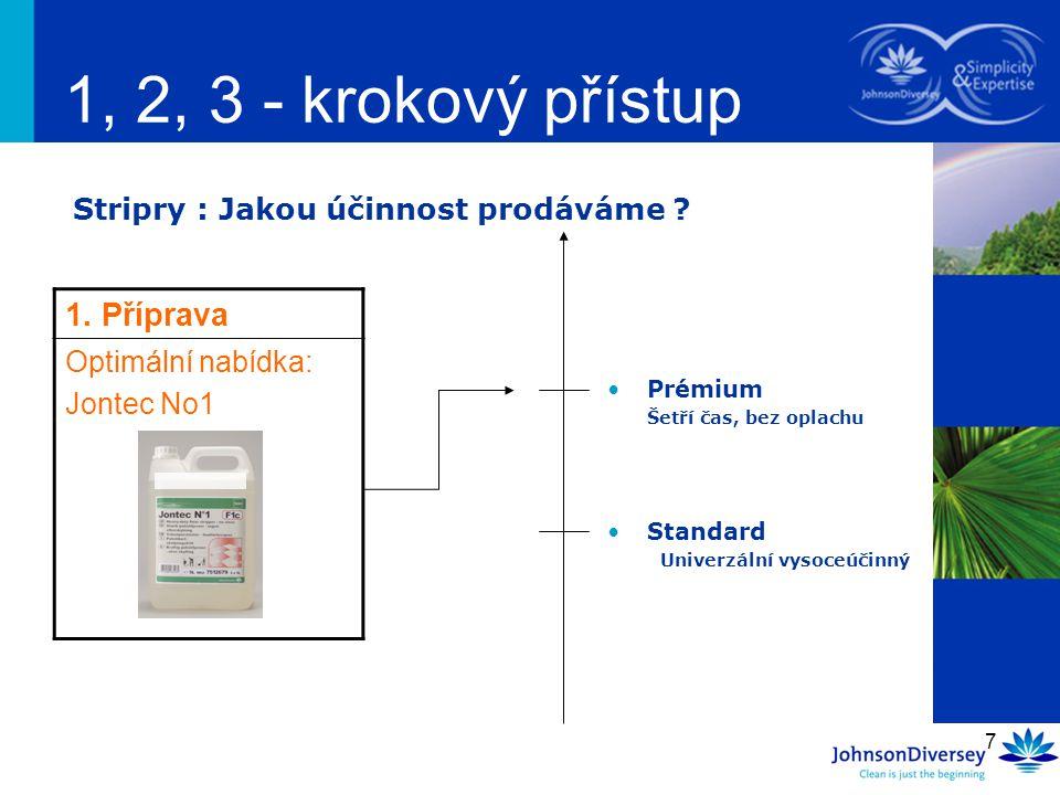 1, 2, 3 - krokový přístup 1. Příprava Optimální nabídka: Jontec No1
