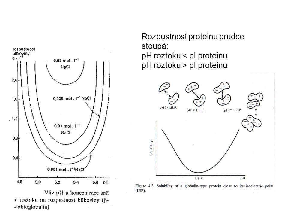 Rozpustnost proteinu prudce stoupá: