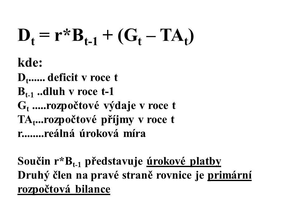 Dt = r*Bt-1 + (Gt – TAt) kde: Dt...... deficit v roce t