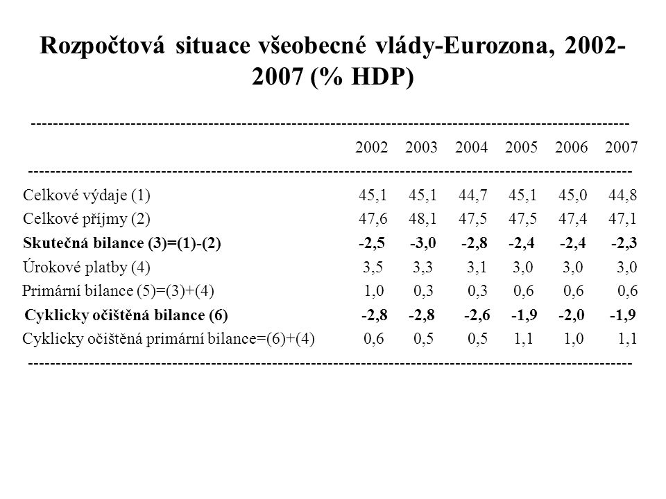 Rozpočtová situace všeobecné vlády-Eurozona, 2002-2007 (% HDP)