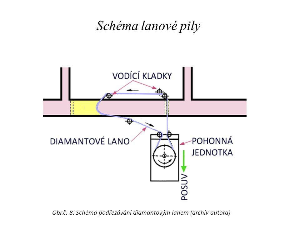 Obr.č. 8: Schéma podřezávání diamantovým lanem (archiv autora)
