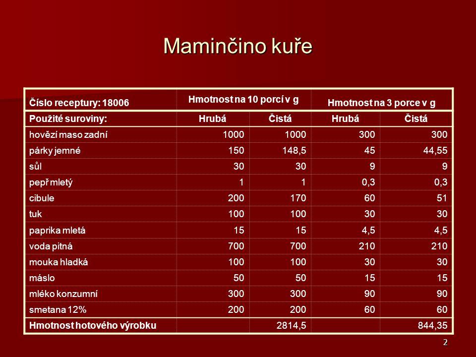 Maminčino kuře Číslo receptury: 18006 Hmotnost na 10 porcí v g