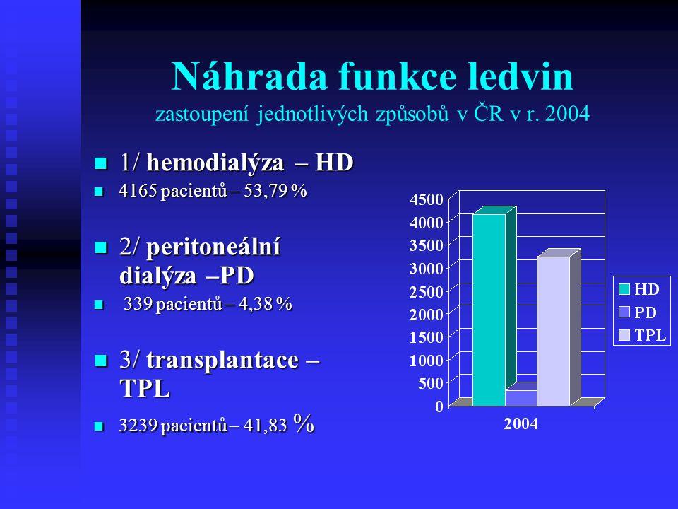 Náhrada funkce ledvin zastoupení jednotlivých způsobů v ČR v r. 2004