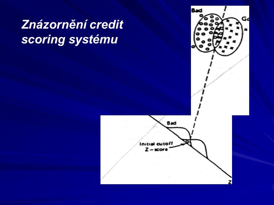 Znázornění credit scoring systému