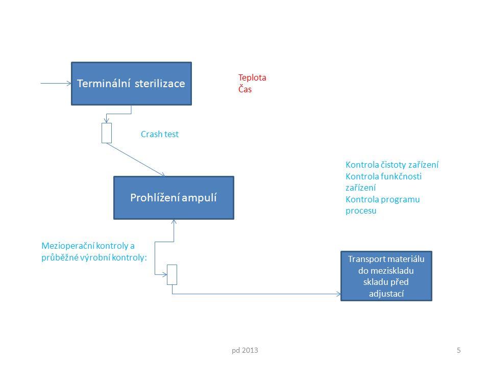 Terminální sterilizace