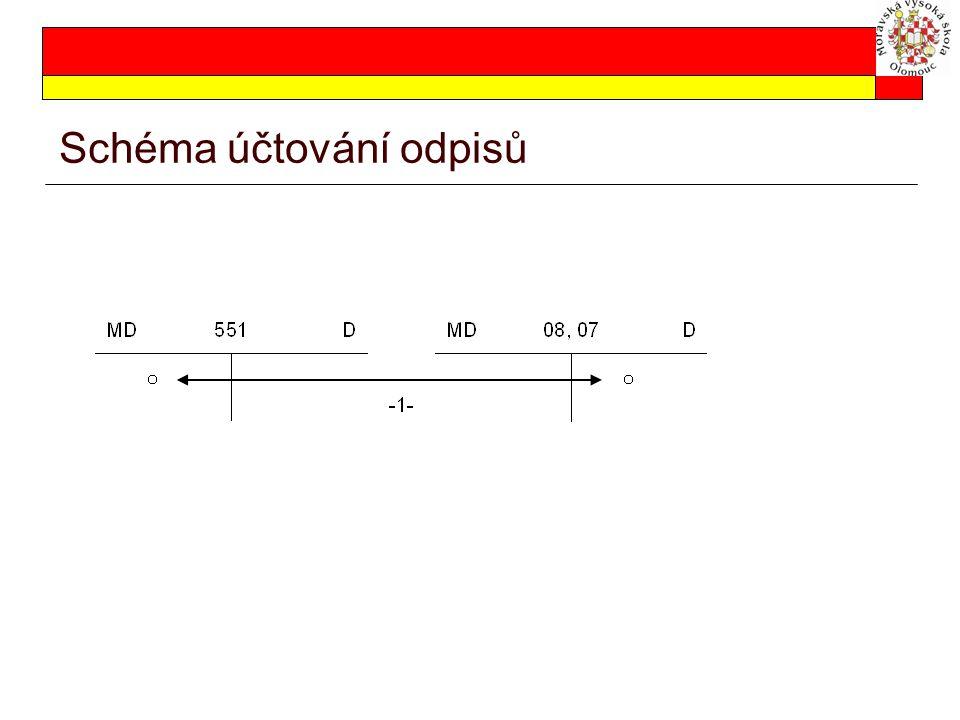 Schéma účtování odpisů