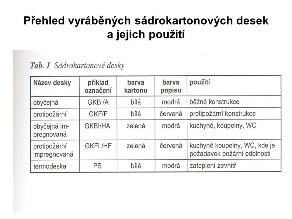 Přehled vyráběných sádrokartonových desek a jejich použití