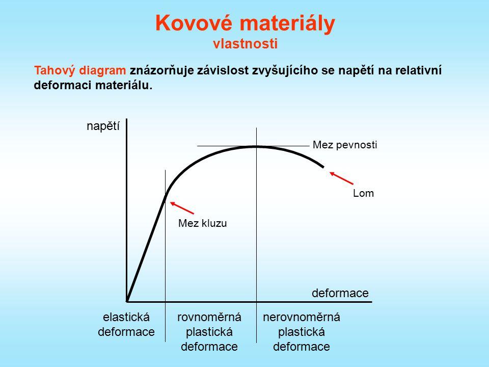 Kovové materiály vlastnosti