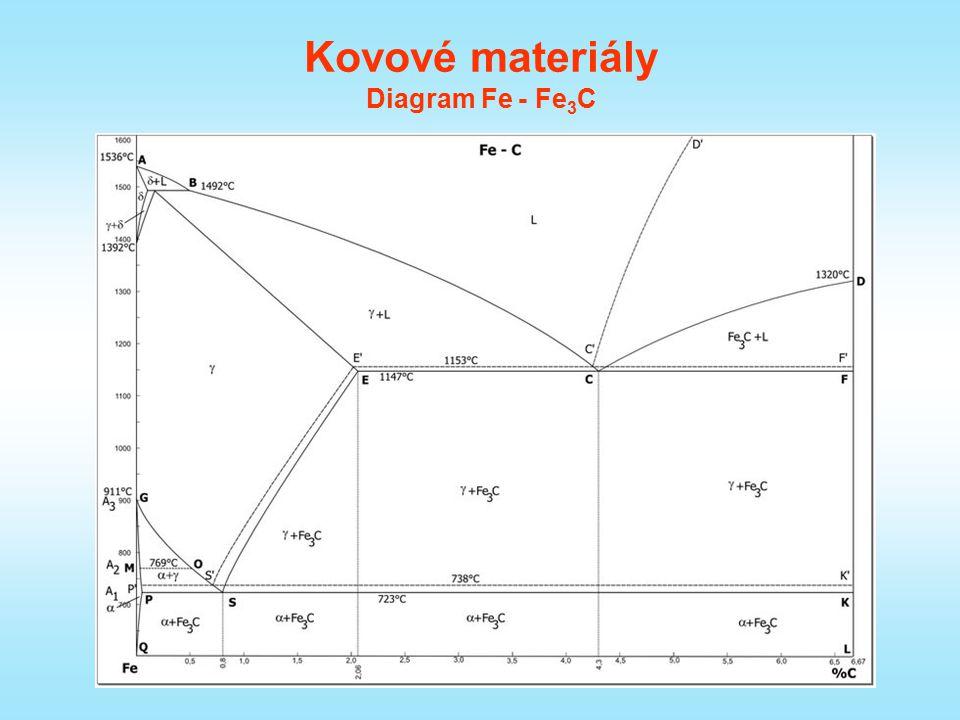 Kovové materiály Diagram Fe - Fe3C