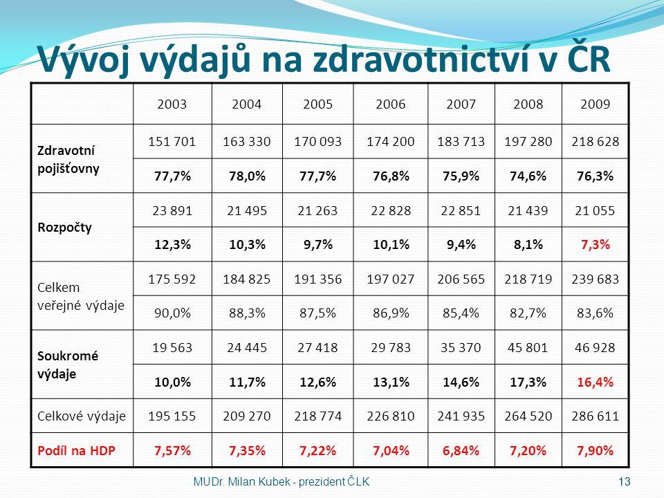 Vývoj výdajů na zdravotnictví v ČR