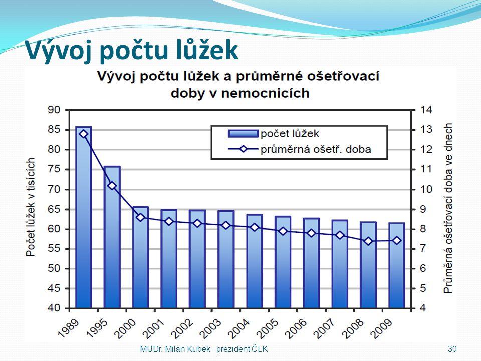 Vývoj počtu lůžek MUDr. Milan Kubek - prezident ČLK