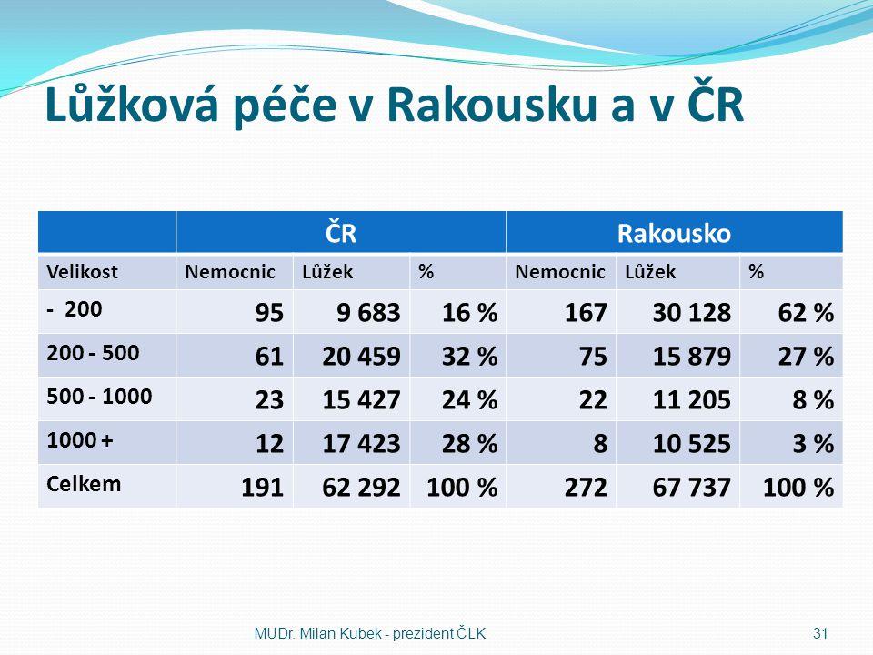 Lůžková péče v Rakousku a v ČR