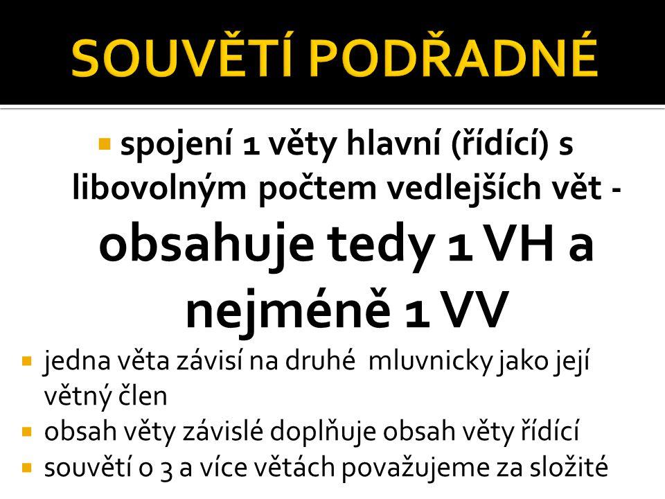 SOUVĚTÍ PODŘADNÉ spojení 1 věty hlavní (řídící) s libovolným počtem vedlejších vět - obsahuje tedy 1 VH a nejméně 1 VV.