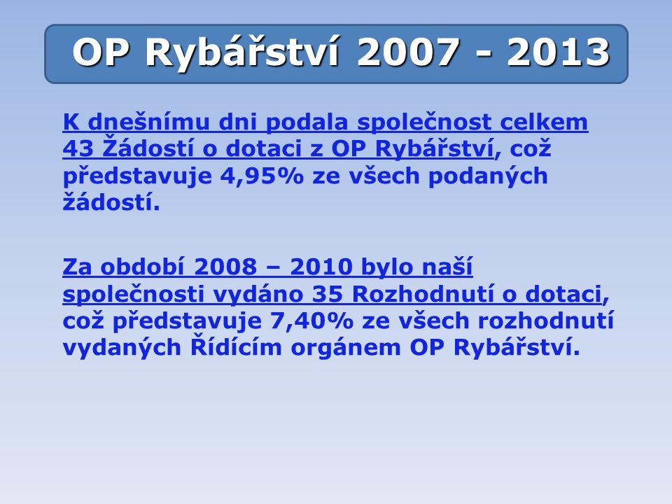 OP Rybářství 2007 - 2013 K dnešnímu dni podala společnost celkem 43 Žádostí o dotaci z OP Rybářství, což představuje 4,95% ze všech podaných žádostí.