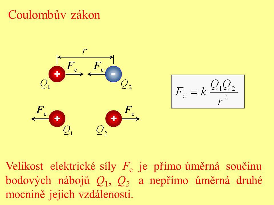 - Coulombův zákon Velikost elektrické síly Fe je přímo úměrná součinu