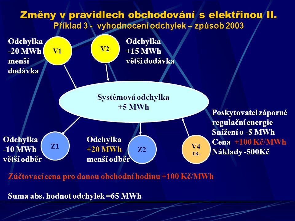 Změny v pravidlech obchodování s elektřinou II