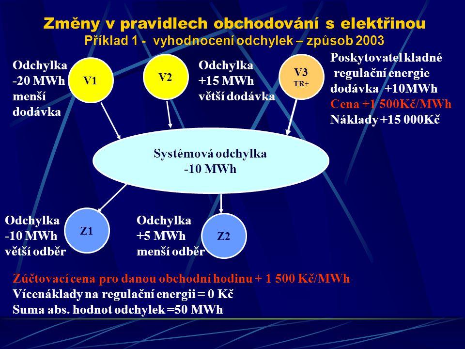 Změny v pravidlech obchodování s elektřinou Příklad 1 - vyhodnocení odchylek – způsob 2003