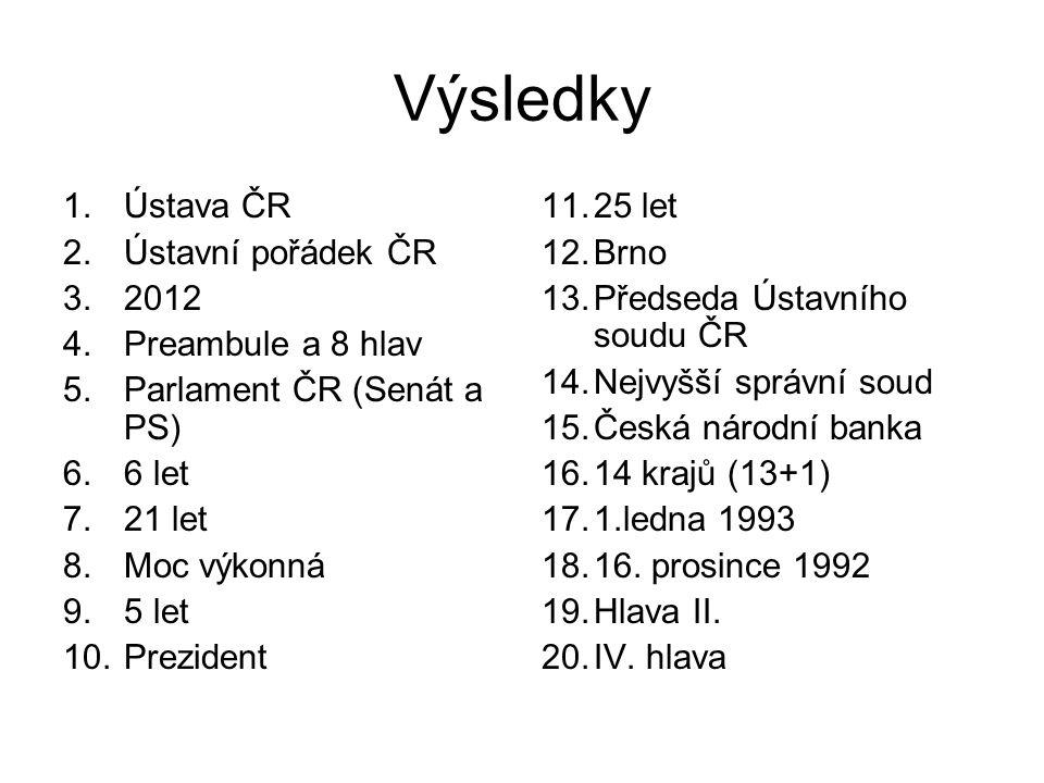 Výsledky Ústava ČR Ústavní pořádek ČR 2012 Preambule a 8 hlav