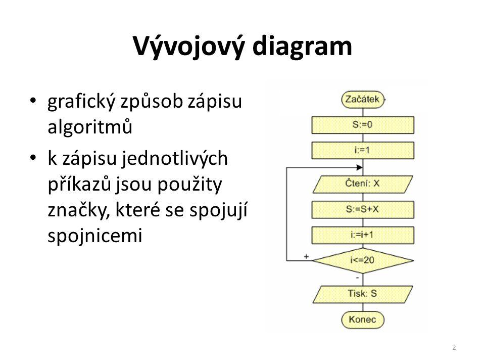 Vývojový diagram grafický způsob zápisu algoritmů