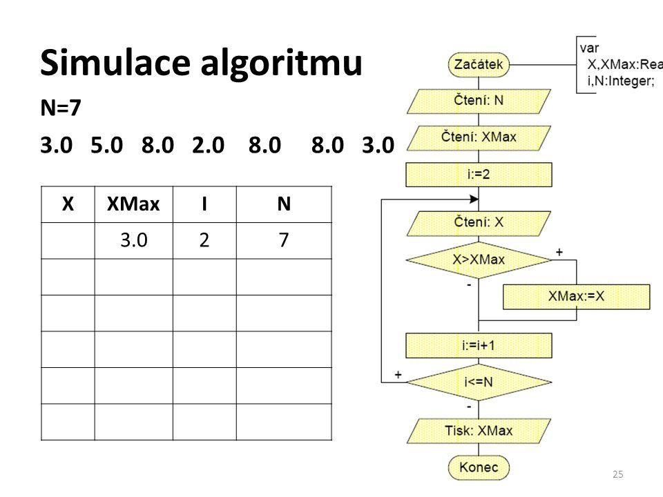 Simulace algoritmu N=7 3.0 5.0 8.0 2.0 8.0 8.0 3.0 X XMax I N 3.0 2 7