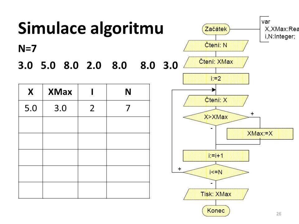 Simulace algoritmu N=7 3.0 5.0 8.0 2.0 8.0 8.0 3.0 X XMax I N 5.0 3.0