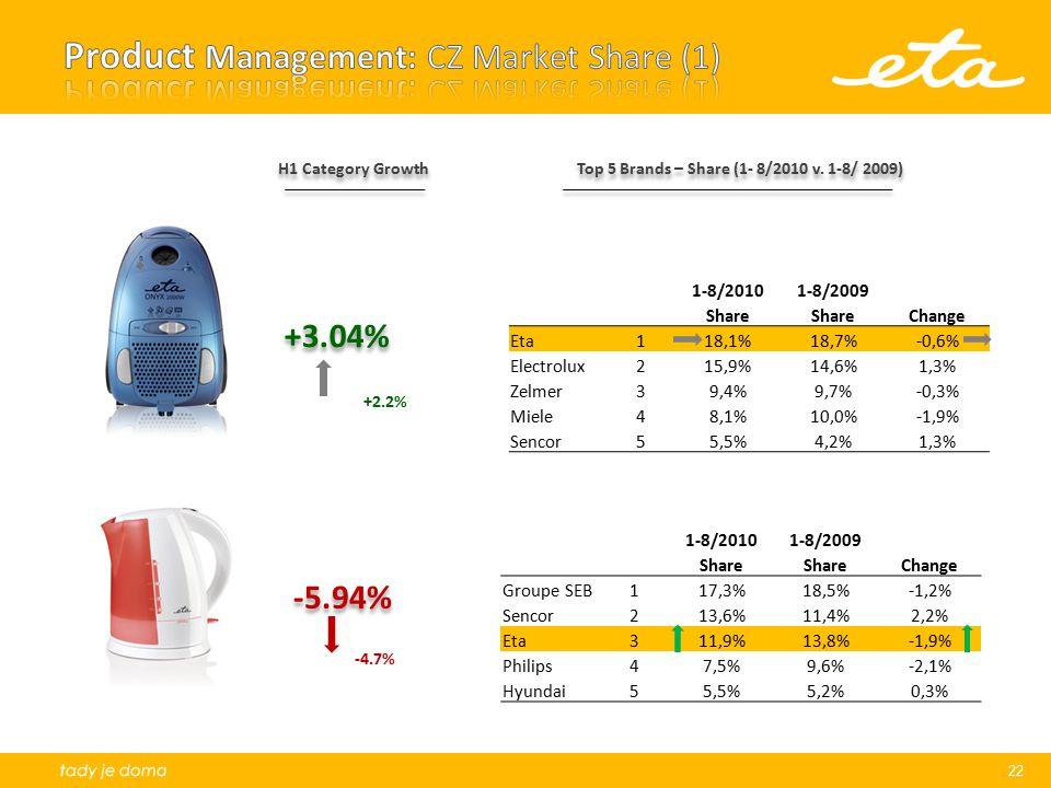 Product Management: CZ Market Share (1)