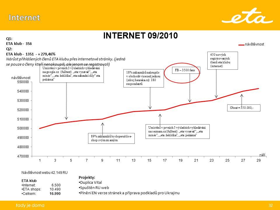 Internet Q1: ETA klub - 356 Q2: ETA klub - 1351 - + 279,46%