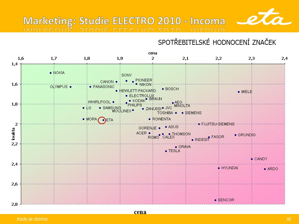   Marketing: Studie ELECTRO 2010 - Incoma