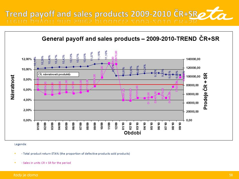 Trend payoff and sales products 2009-2010 ČR+SR