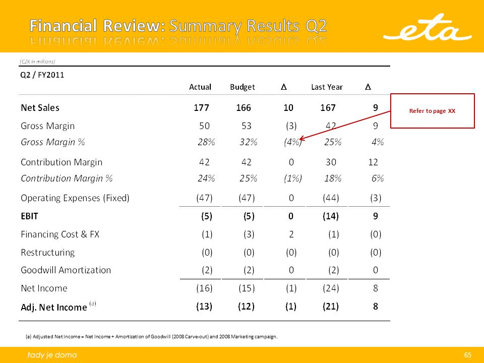 Financial Review: Summary Results Q2