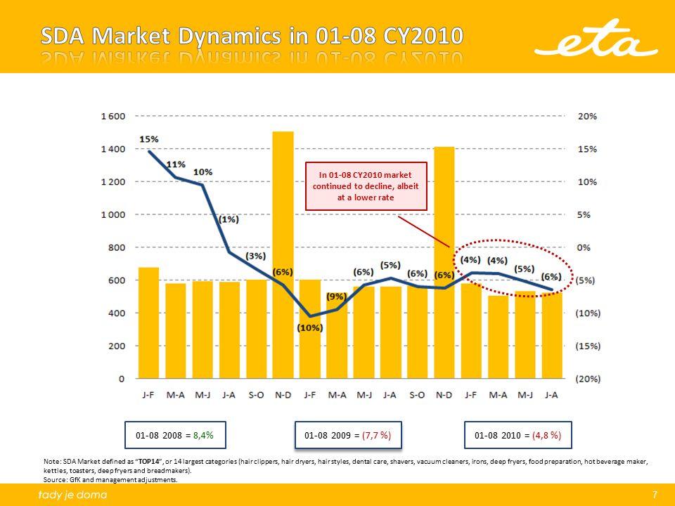 SDA Market Dynamics in 01-08 CY2010