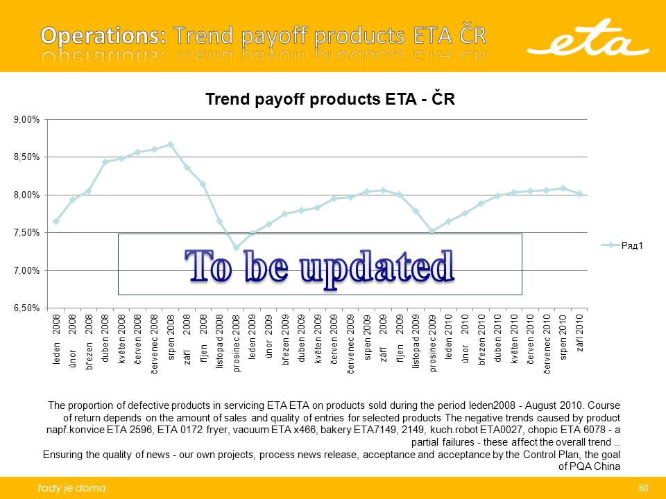 Operations: Trend payoff products ETA ČR