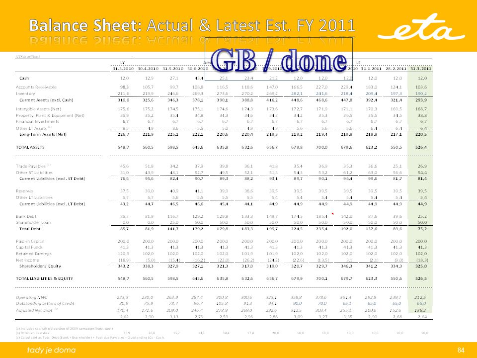 Balance Sheet: Actual & Latest Est. FY 2011