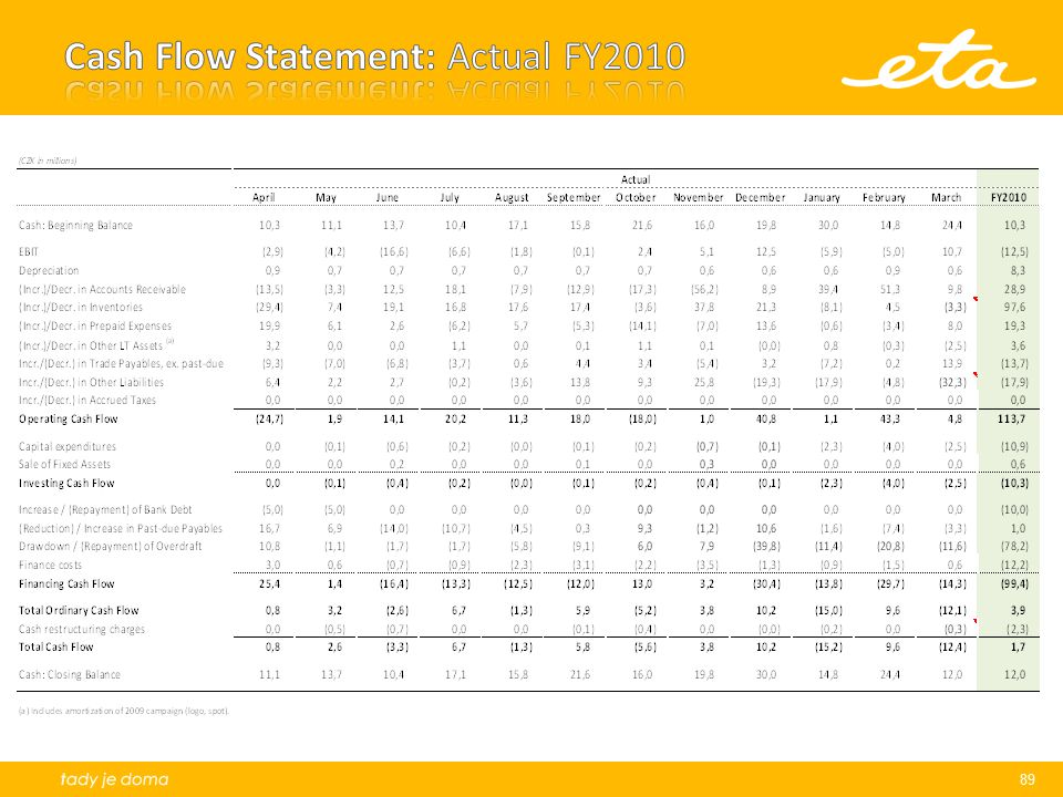 Cash Flow Statement: Actual FY2010