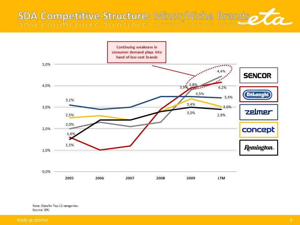 SDA Competitive Structure: Minor/Niche Brands