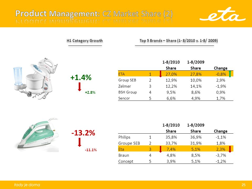 Product Management: CZ Market Share (2)