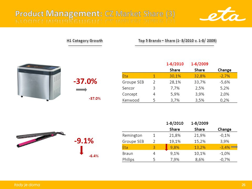 Product Management: CZ Market Share (3)