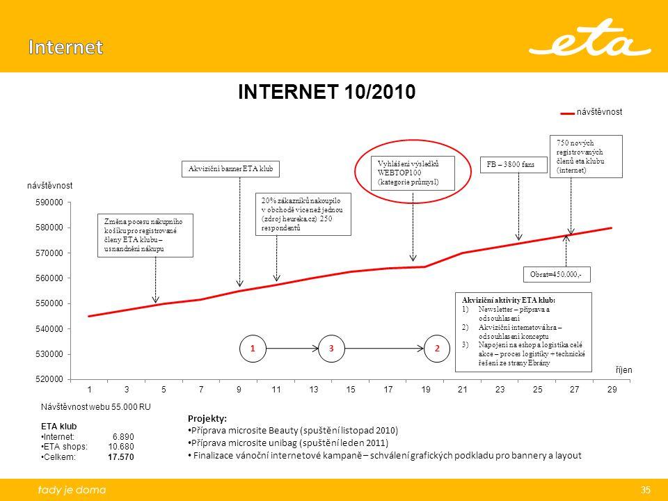 Internet Akviziční banner ETA klub. Vyhlášení výsledků WEBTOP100 (kategorie průmysl) FB – 3800 fans.