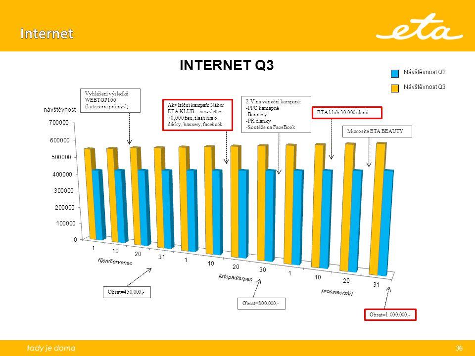 Internet návštěvnost Vyhlášení výsledků WEBTOP100 (kategorie průmysl)
