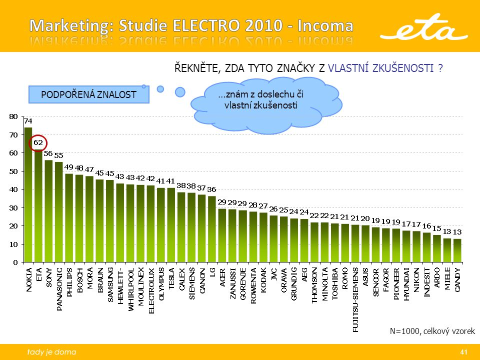 Marketing: Studie ELECTRO 2010 - Incoma