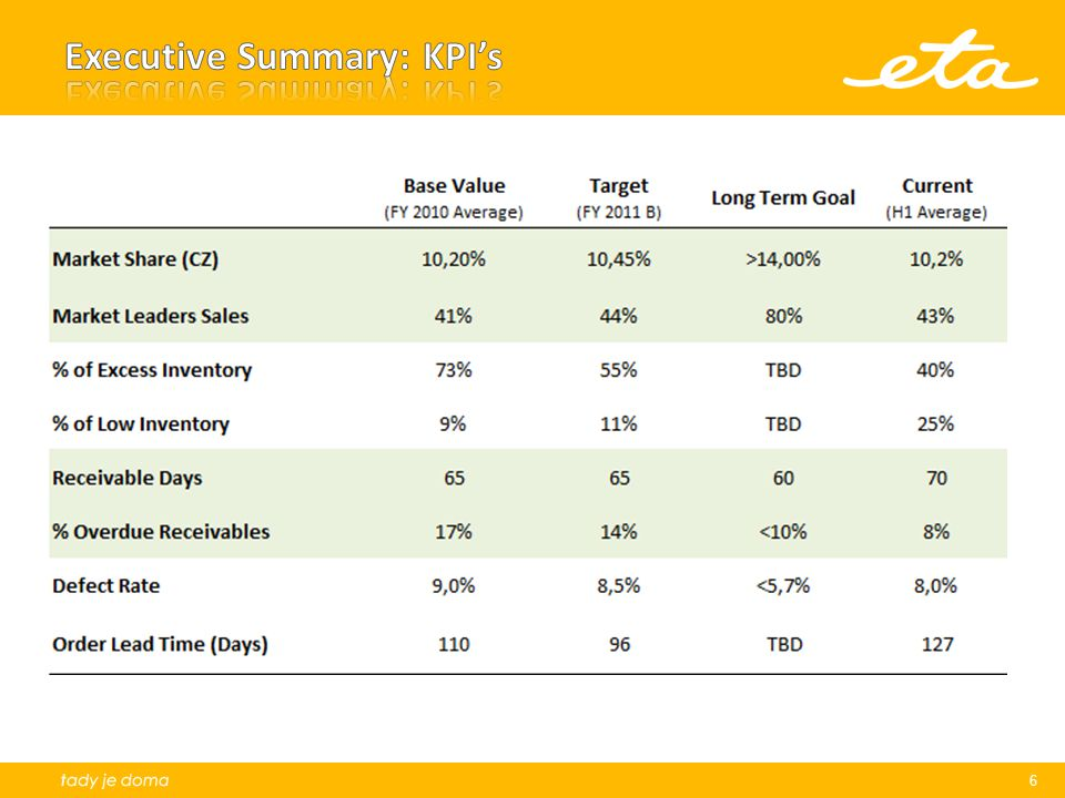 Executive Summary: KPI's